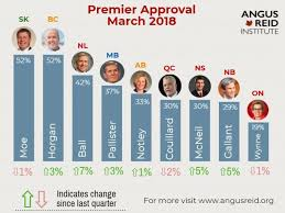 The Numbers Are In Canadians Really Really Hate Their