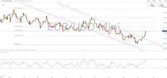 Eur Usd Weekly Technical Forecast Bullish Momentum Persists