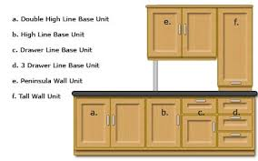 Small Picture How To Design A Kitchen SimplifyDIY DIY and Home Improvement