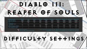 Diablo Iii Reaper Of Souls Difficulty Settings