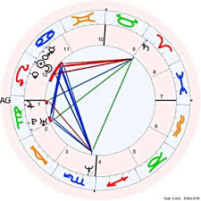 How To Do My Natal Chart