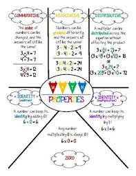 Properties Of Multiplication Anchor Chart Math Properties Of Multiplication And Addition Anchor Chart Or Reference Sheet