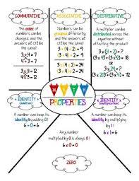 Properties Of Multiplication Chart Math Properties Of Multiplication And Addition Anchor Chart Or Reference Sheet