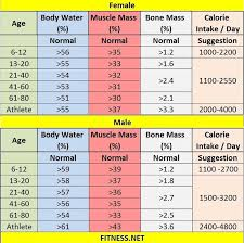 Body Composition Charts Lamasa Jasonkellyphoto Co