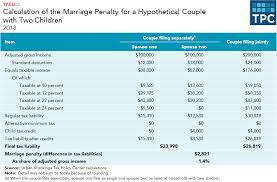 Payroll Tax Calculator Texas 2015 What Are Marriage Penalties And Bonuses Tax Policy Center