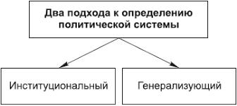 Политическая система общества Политическая система общества