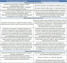 Консолидированный отчет о движении денежных средств в МСФО  МСФО ias 7 Отчет о движении денежных средств устанавливает правила и принципы составления ОДДС ОДДС содержит информацию о денежных потоках в разрезе