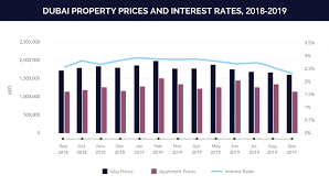 Interest Rates Lending And The Real Estate Market