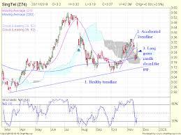 Singtel Price Chart Spinning_top Random Chart Musing Singtel Closing The