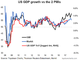 What Is A Pmi Chart Chart Us Pmi Points To Stronger Gdp Growth