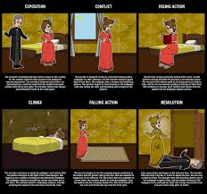 Nice The Yellow Wallpaper Story New The Yellow Wallpaper Summary