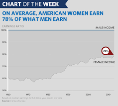 Pay Gap Chart Chart Of The Week The Persistent Gender Pay Gap