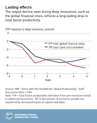 Chart Of The Week Slowing Productivity Why It Matters And