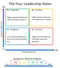 leadership theory situational leadership theory understanding how to be an effective