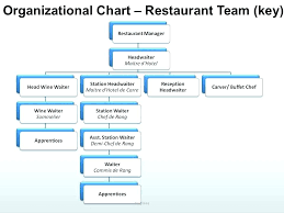 Organizational Structure Chart Of Mcdonalds 55 Surprising Simple Organizational Structure Of A Restaurant