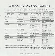 South Bend Lathe Lubrication Chart The Sbl Workshop Misc Data Information