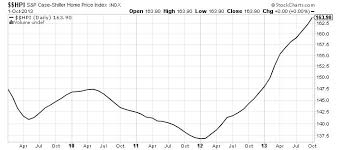 Trouble Ahead For The U S Housing Market In 2014 The