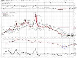 S P Gsci Commodity Index S P 500 Large Cap Index 1999 2019