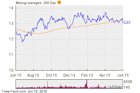 Sprott Physical Gold And Silver Trust Units Cef Shares