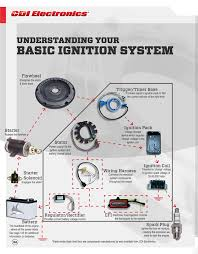 Yamaha Outboard Fuel Mixture Chart Outboard Spares Blog Troubleshooting 2 Stroke Ignition