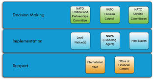Nato Funding Chart Nato Trust Fund Projects