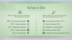 Skills Employers Look For What Employers Look For In Entry Level Job Candidates