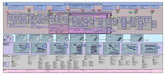 Nasa Project Management Wall Chart