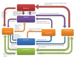 Cirular Flow Diagram Module Six Project
