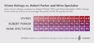 Rational Robert Parker Vintage Guide Robert Parker Vintage