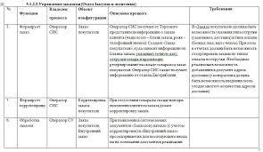Как разработать Техническое задание Часть Виды работ при сборе  Метки техническое задание