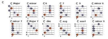 C Chord Chart Guitar C Chords Guitar Playing And Music In 2019 Guitar Chords