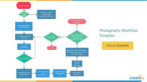 Workflow Chart Examples Workflow Diagram Examples And Templates