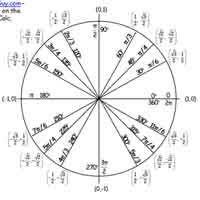 Unit Circle Tangents Barca Fontanacountryinn Com