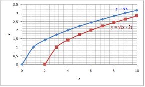The Graph Of A Radical Function Algebra 1 Radical