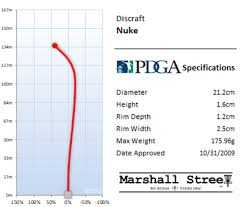 Nuke Chart X Out Z Nuke Marshall Street Disc Golf