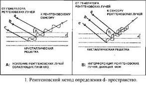 Реферат Применимость петрологии к разведке месторождений Путём сравнения со стандартными минералами эти измерения позволяют идентифицировать присутствие минеральных фаз даже в смесях рис 2