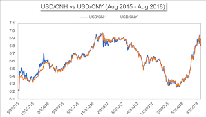 Rmb To Singapore Dollar Chart Cnh Vs Cny Differences Between The Two Yuan Nasdaq