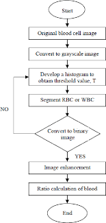 Figure 3 3 From An Accurate And Cost Effective Approach To
