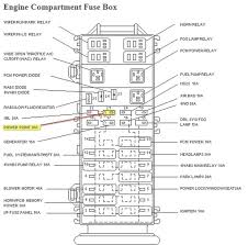 1997 ford explorer fuse box location ford schematics and wiring 2009 ford ranger fuse box diagram at 2008 Ford Ranger Fuse Box Location
