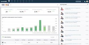 Manage Sales Pipeline Dashboard A Quick Sales Overview Teamgate Sales Crm