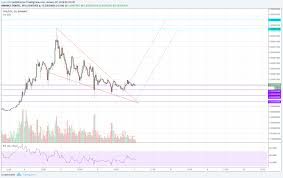 Tron Chart Tronix Tron Trx Descending Wedge Updated Chart For
