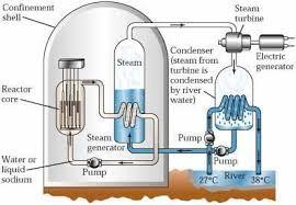 Afbeeldingsresultaat voor thorium reactor