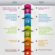 Talent Management System What Is The Difference Between Learning Management System Vs Talent