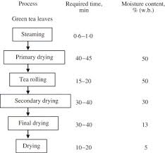 Moisture Content Moisture Content Measurement Of Tea Leaves By Electrical