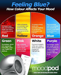 Paint Color Moods Chart Mood Rings Meanings Online Charts Collection
