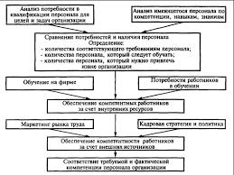 Привлечение и отбор персонала Управление персоналом в системе  Управление компетенцией на уровне организации