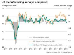Manufacturing Output Falling Us Manufacturing Output Confirmed By Official Data