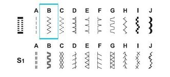 Sewing Machine Stitch Types