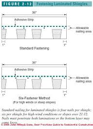 Underlayment Nailing Schedule Chart Asphalt Shingle Roof Installation Procedures Best