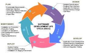 Software Development Life Cycle Phases Software Development Life Cycle Sdlc Phases